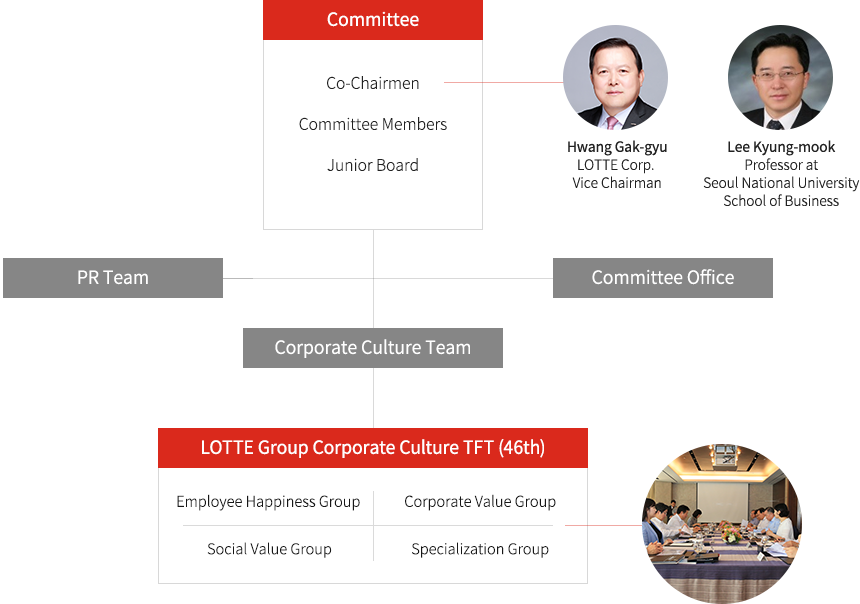 Corporate Culture Committee